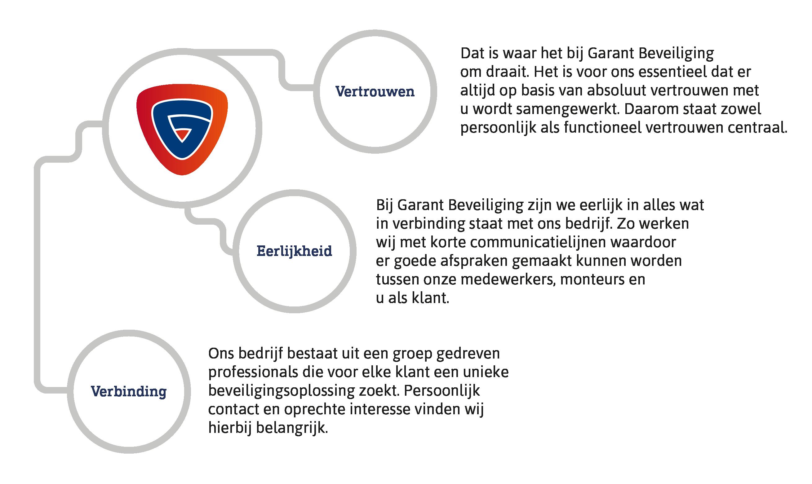 Vertrouwen. Dat is waar het bij Garant Beveiliging om draait. Het is voor ons essentieel dat er altijd op basis van absoluut vertrouwen met u wordt samengewerkt. Daarom staat zowel persoonlijk als functioneel vertrouwen centraal. Eerlijkheid. Bij Garant Beveiliging zijn we eerlijk in alles wat in verbinding staat met ons bedrijf. Zo werken wij met korte communicatielijnen waardoor er goede afspraken gemaakt kunnen worden tussen onze medewerkers, monteurs en u als klant. Verbinding. Ons bedrijf bestaat uit een groep gedreven professionals die voor elke klant een unieke beveiligingsoplossing zoekt. Persoonlijk contact en oprechte interesse vinden wij hierbij belangrijk.